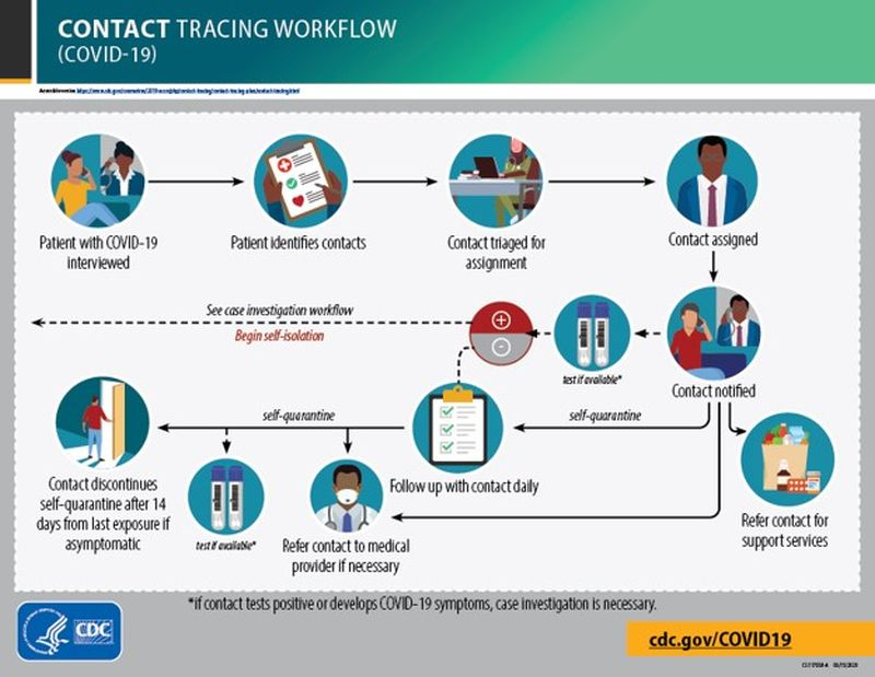 Contact Tracing Workflow COVID-19