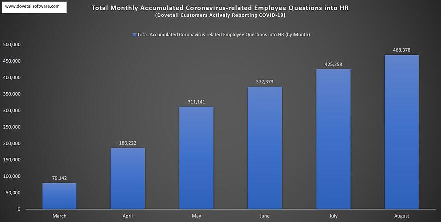 Total Monthly Accumulated Coronavirus-related Employee Questions August