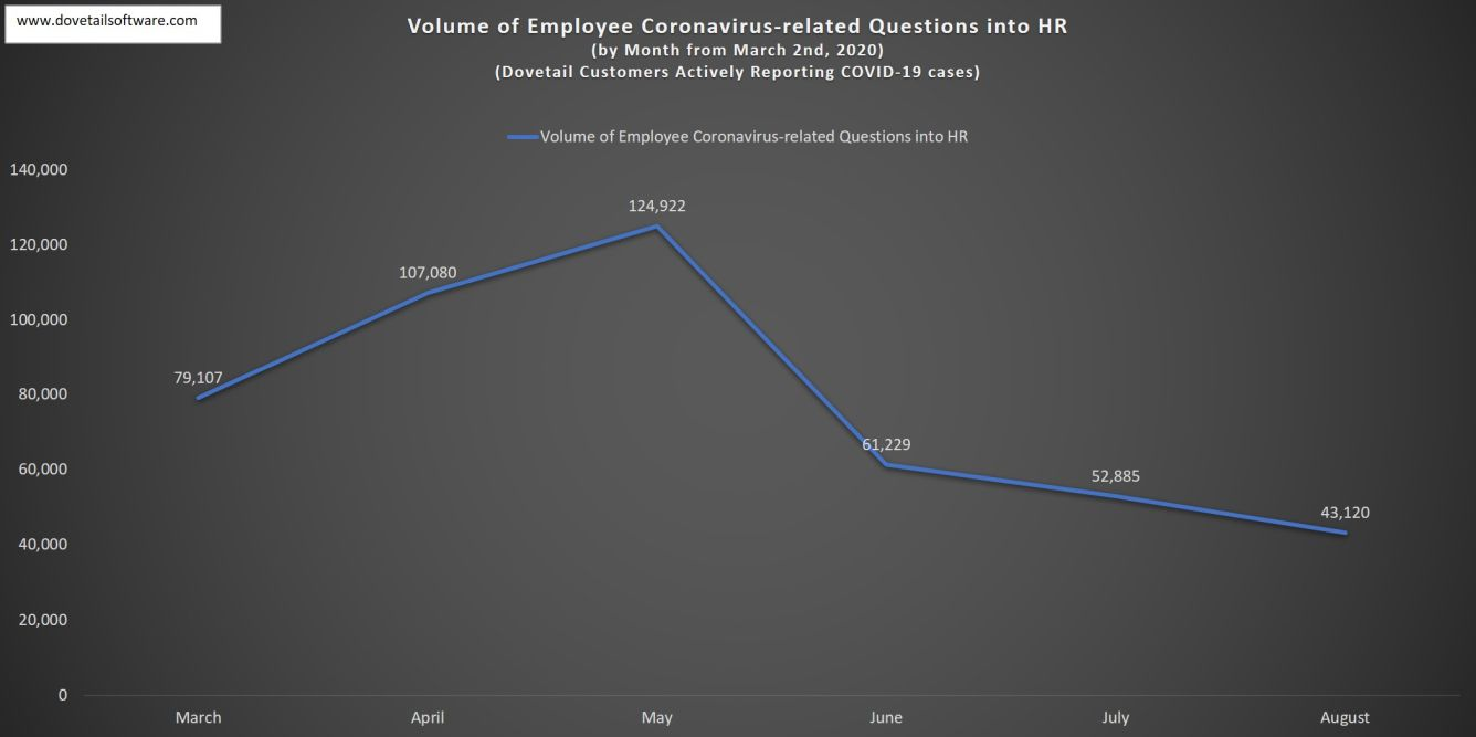 Volume of Employee Coronavirus-related Questions August