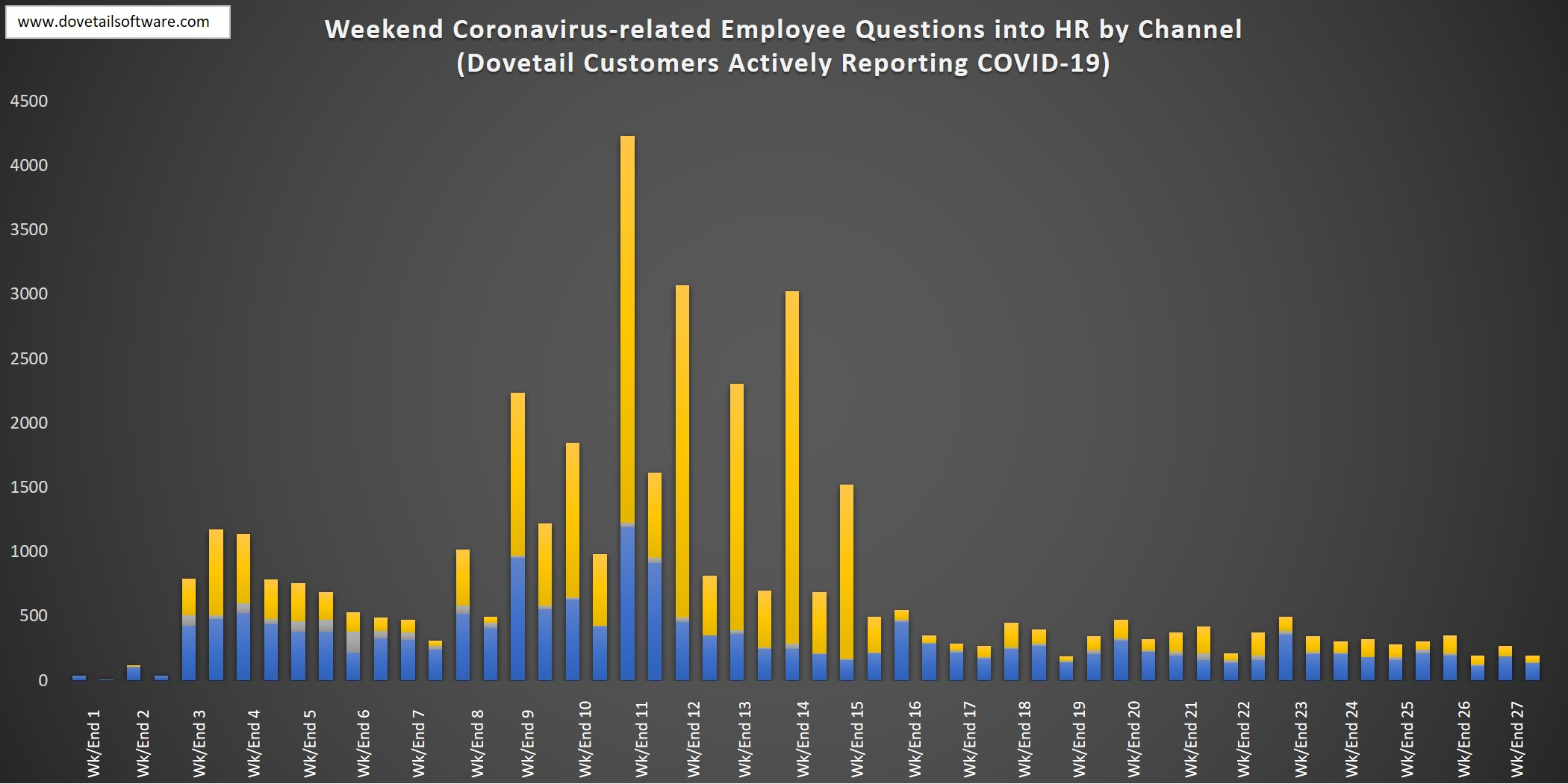 Weekend Coronavirus Employee Questions