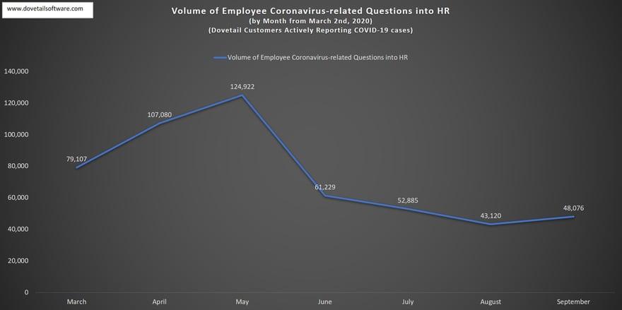 COVID-19 Coronavirus Questions into HR September 2020