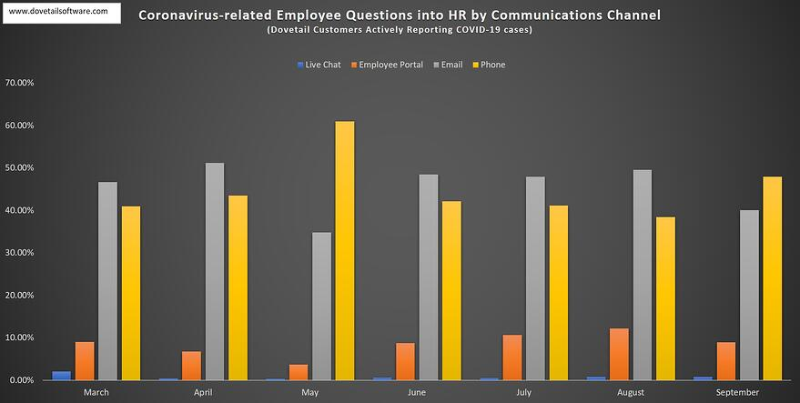 COVID-19 Employee Questions into HR by Communications Channel