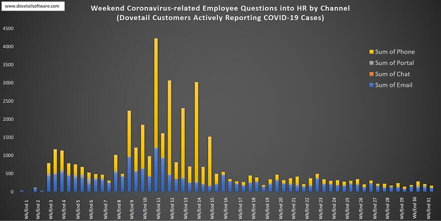 Employee COVID Questions into HR at Weekend
