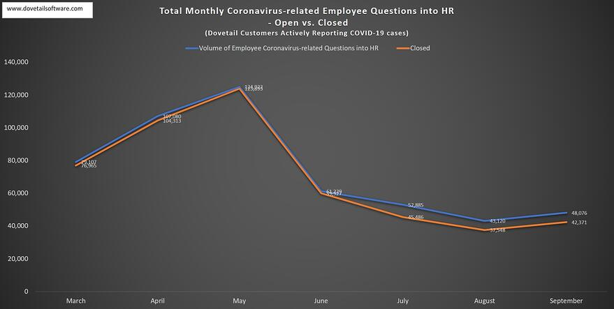 Employee COVID-19 questions into HR Close Rate