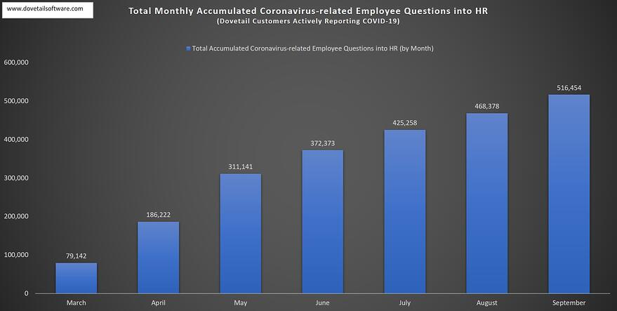 Total Accumulated COVID-19 Questions into HR