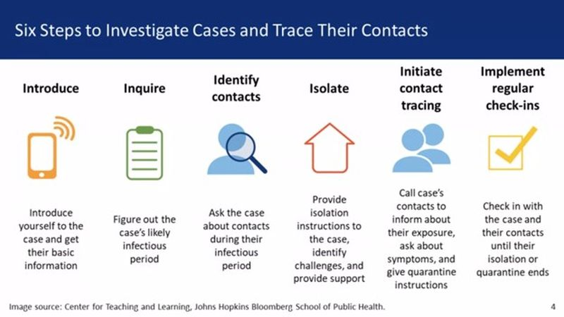 Contact Tracing Six Steps Process
