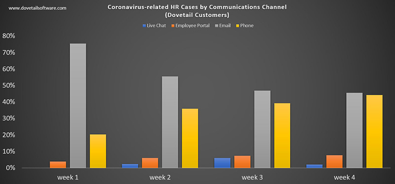 Chart 2 - Coronavirus-related HR Cases by Communications Channel Dovetail Customers