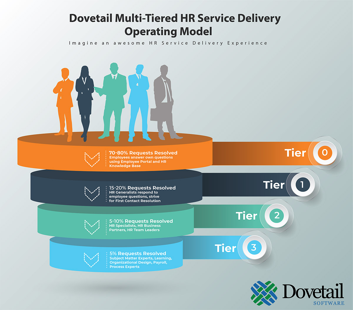 Dovetail Multi Tiered HR Service Delivery Operating Model