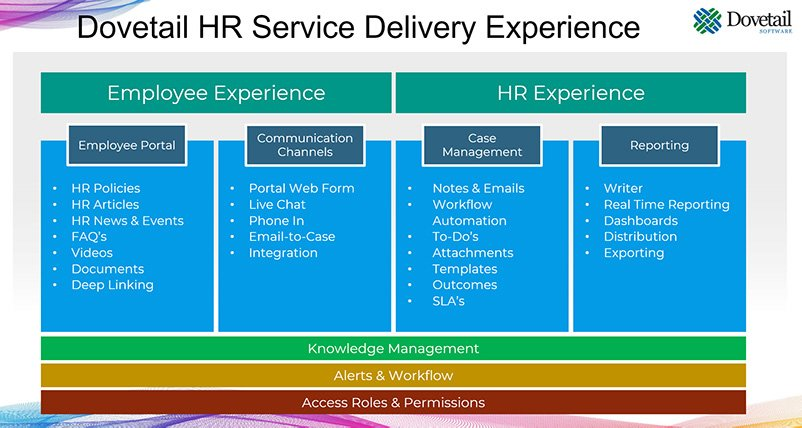 Dovetail HR Service Delivery Experience 2020