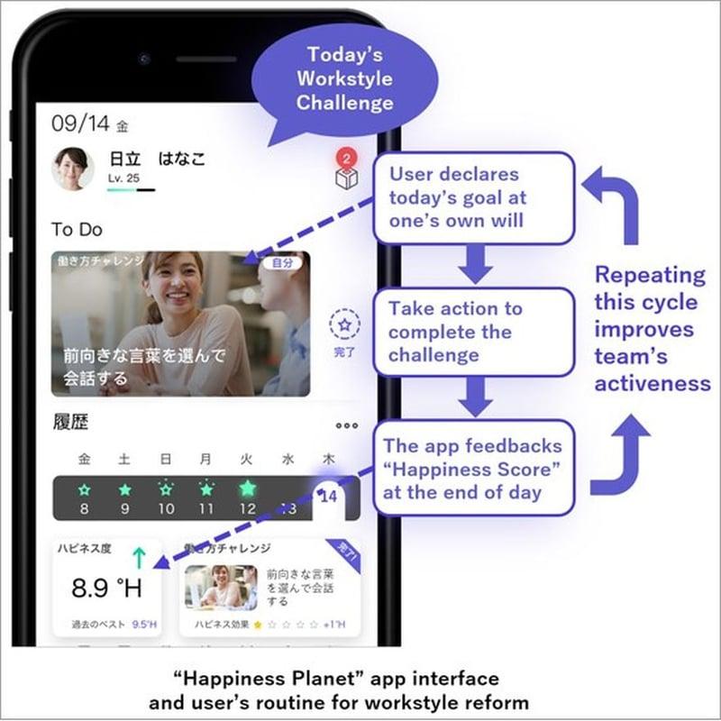 Hitachi planet happiness