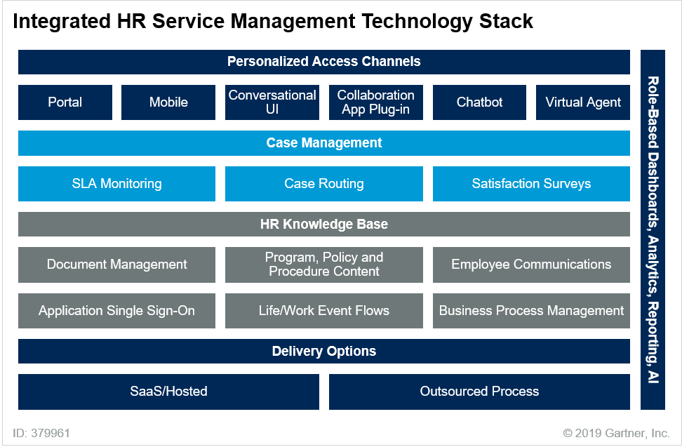 Integrated HR Service Management Technology Stack - Gartner