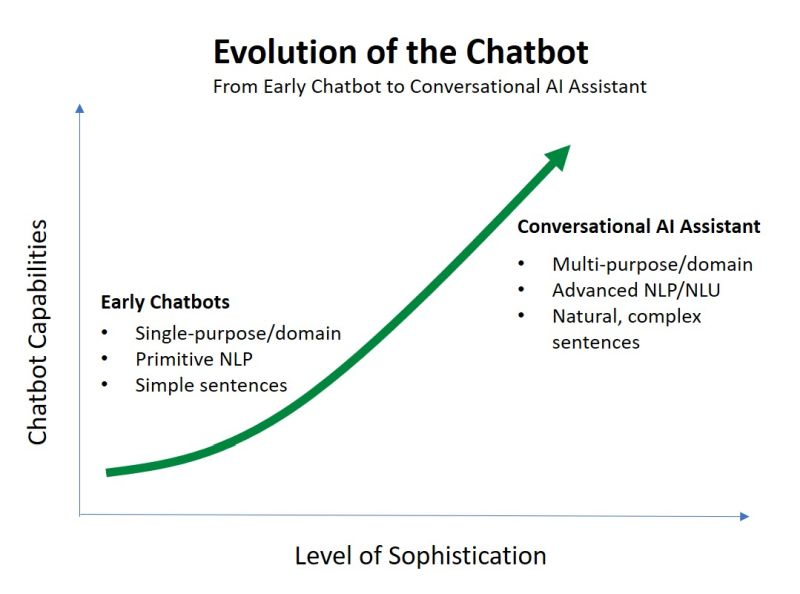 Evolution of the chatbot