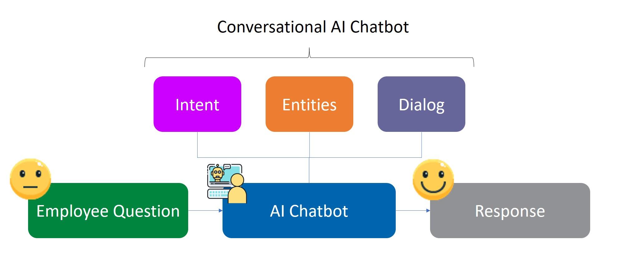 conversational ai chatbot architecture