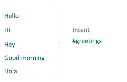 intent greeting