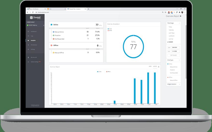 Dovetail Employee Chat Analytics