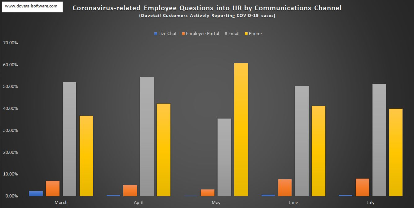 Coronavirus-related Employee Questions into HR by Communications Channel