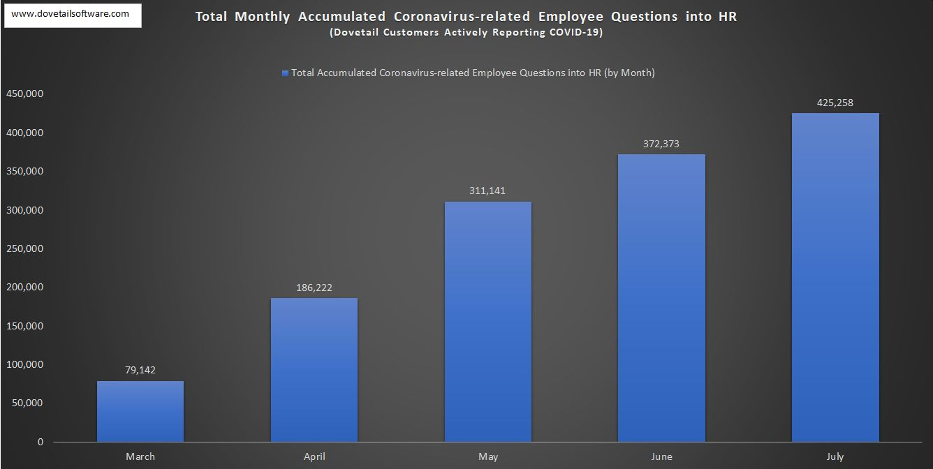 Total Monthly Accumulated Coronavirus-related Employee Questions into HR