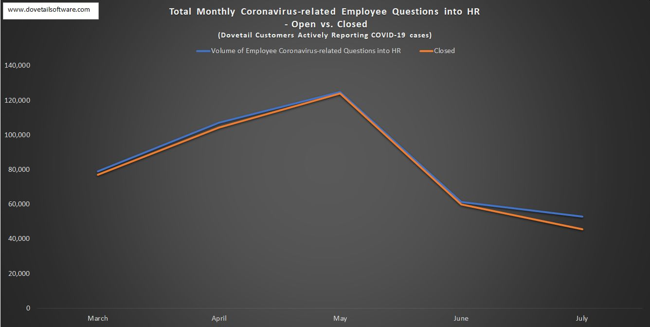 Total Monthly Coronavirus-related Employee Questions into HR