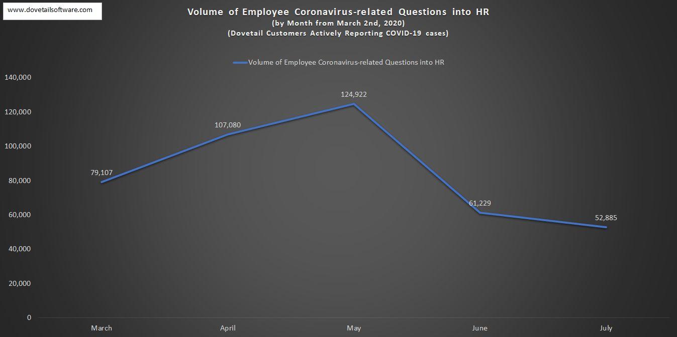 Volume of Employee Coronavirus-related Questions into HR