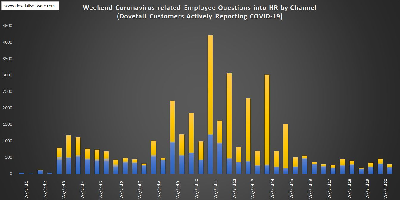 Weekend Coronavirus-related Employee Questions into HR by Channel (9)