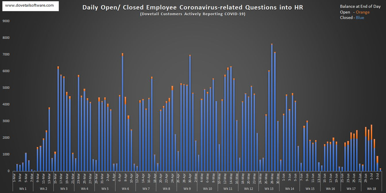 Daily Open and Closed Employee Coronavirus-related Questions into HR (7)