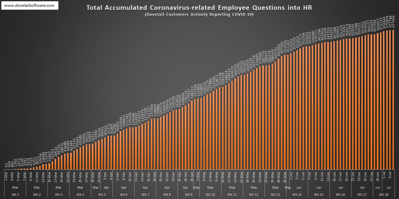 Total Accumulated Coronavirus-related Employee Questions in HR (6)