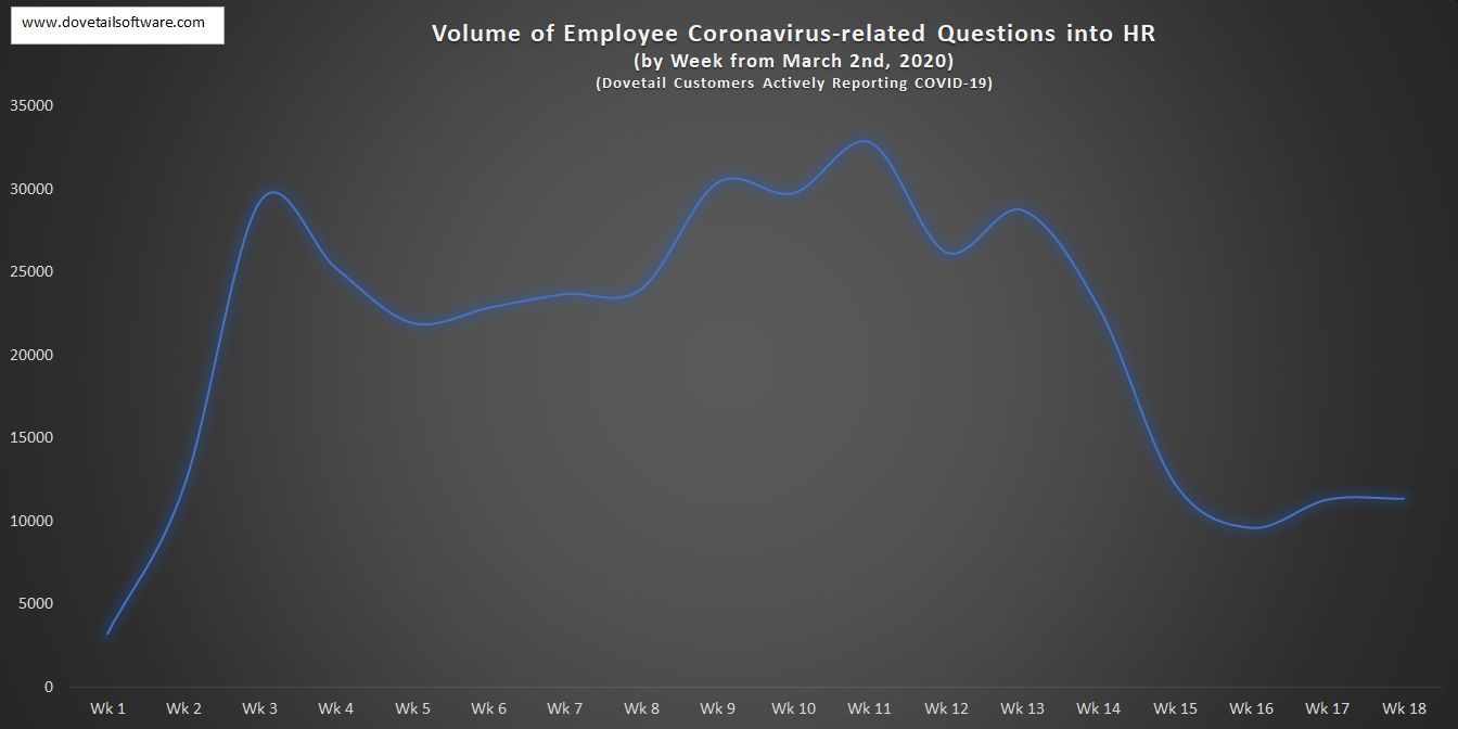 Volume of Employee Coronavirus-related Questions in HR by week (6)