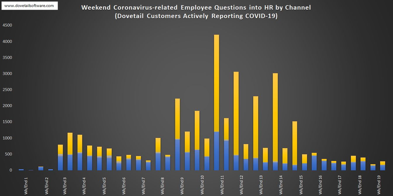Weekend Coronavirus-related Employee Questions into HR by Channel (8)