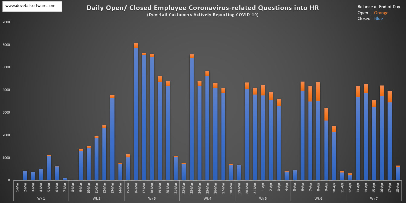 Daily Open and Closed Employee Coronavirus-related Questions into HR