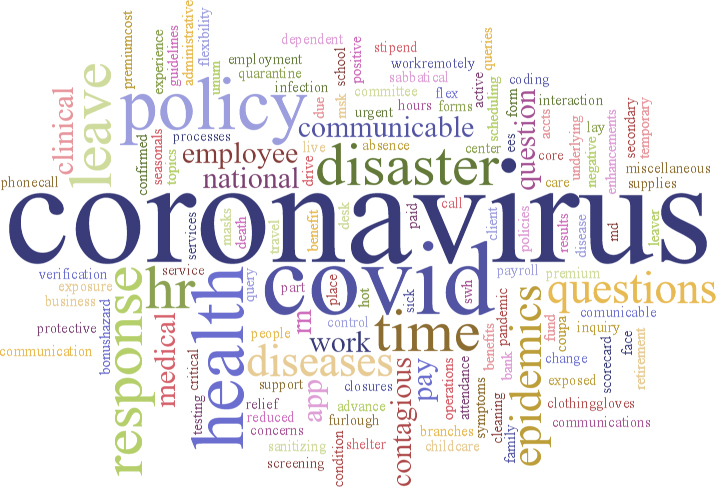 Dovetail COVID-19 HR Question Type Word Cloud 25th April 2020