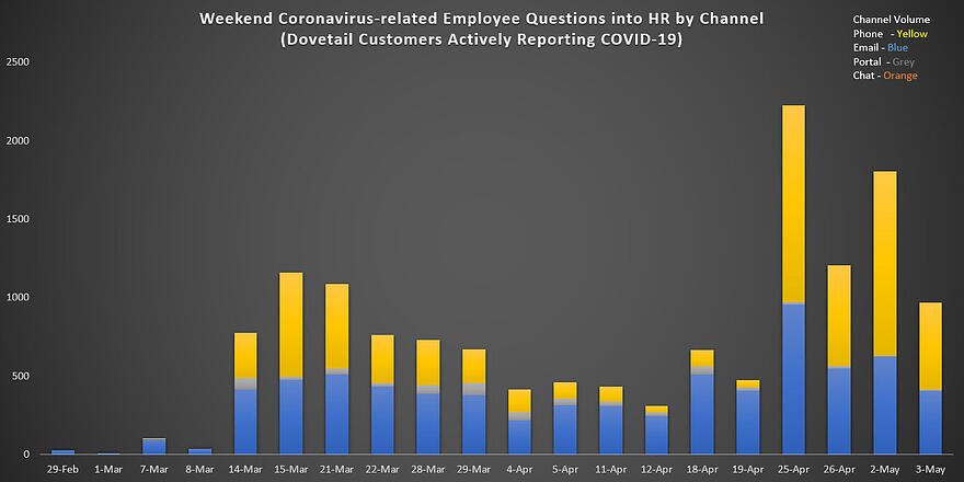Weekend Coronavirus-related Employee Questions into HR by Channel