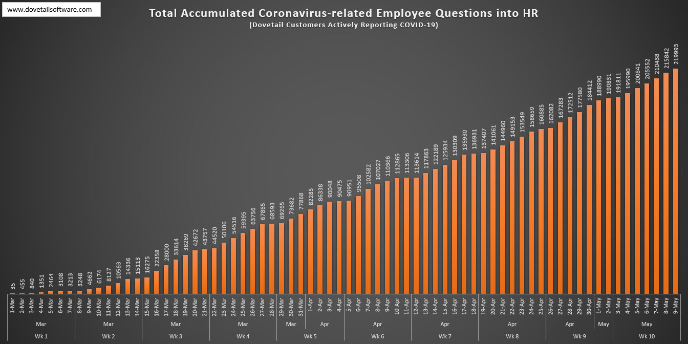 Total Accumulated Coronavirus-related Employee Questions in HR