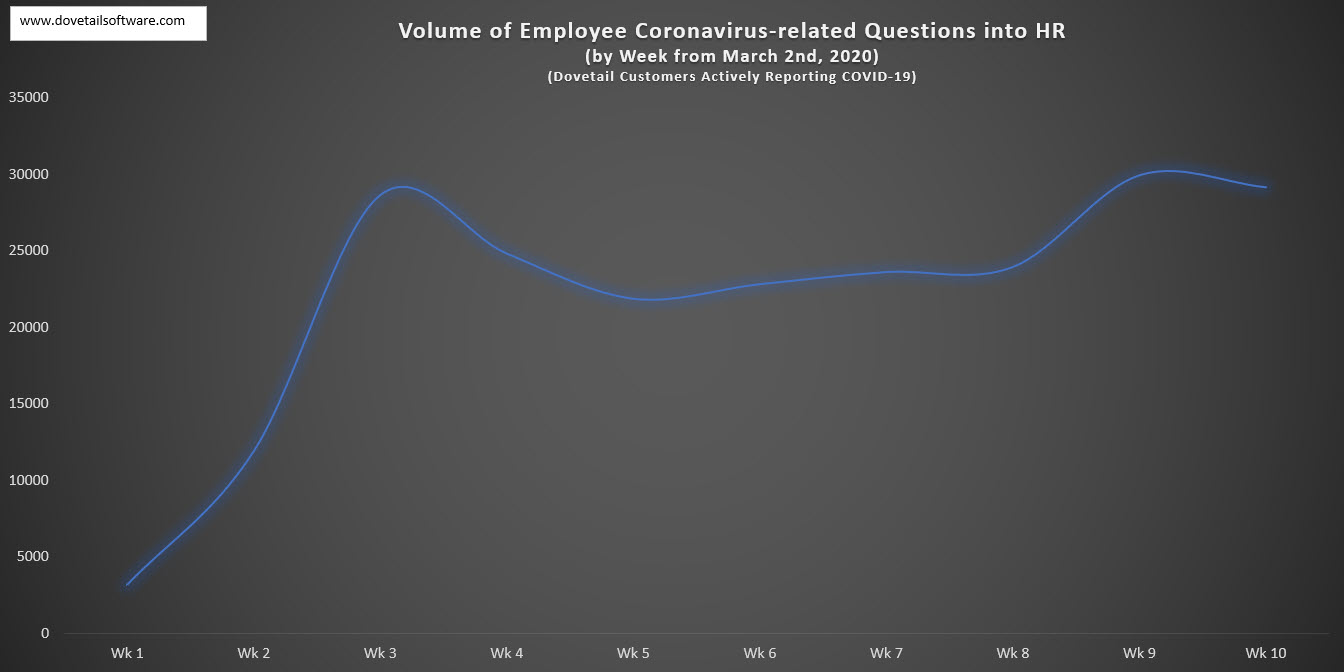 Volume of Employee Coronavirus-related Questions in HR by week