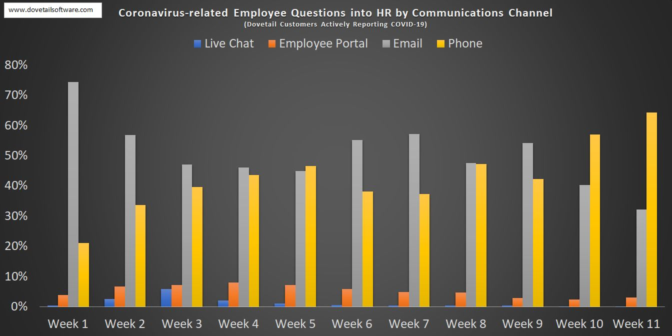 Coronavirus-related Employee Questions into HR by Communications Channel w11
