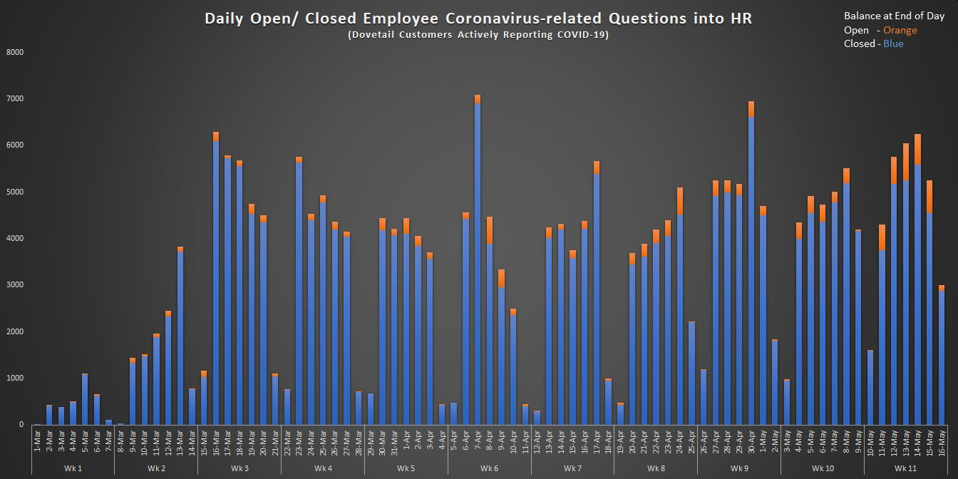 Daily Open Closed Employee Coronavirus-related Questions into HR w11