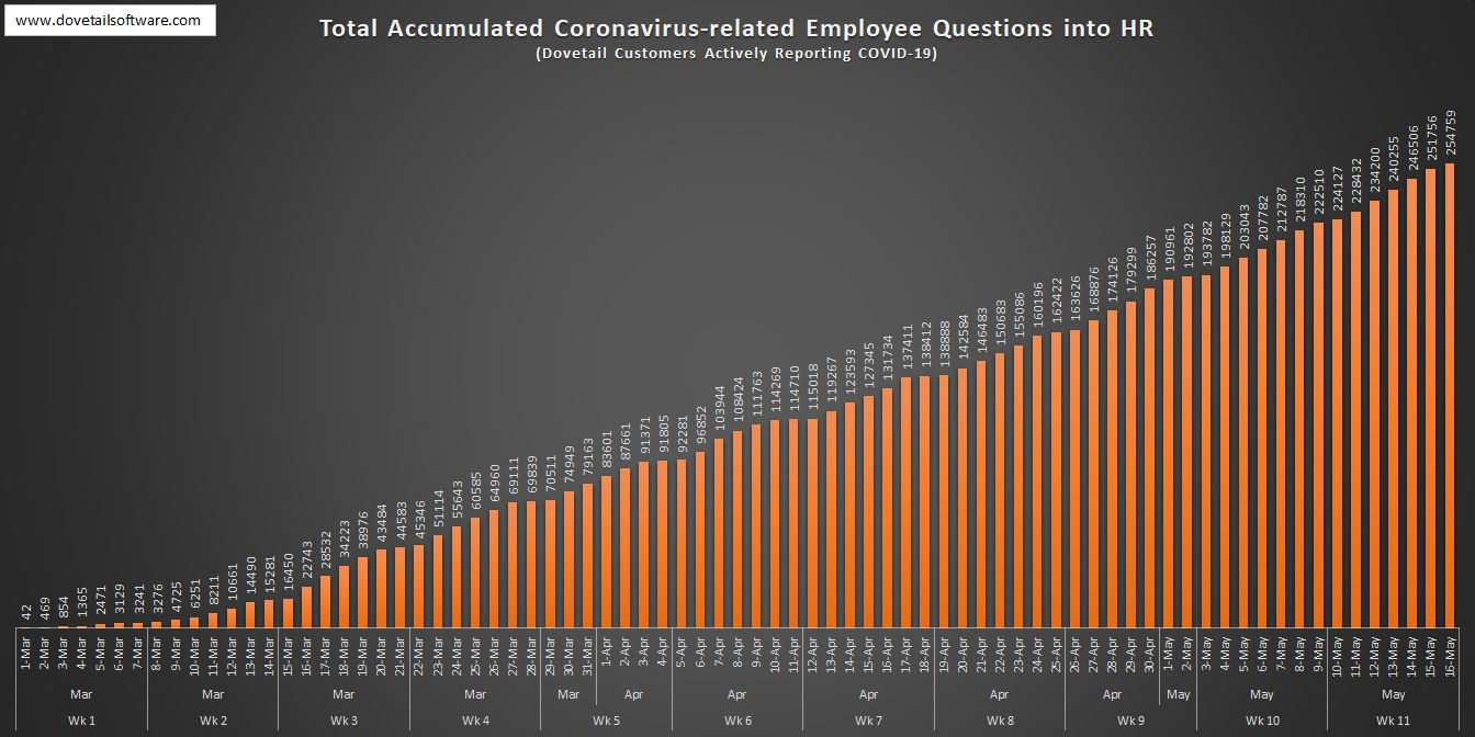 Total Accumulated Coronavirus-related Employee Questions into HR w11