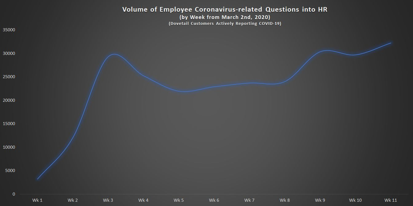 Weekly Volume of Employee Coronavirus-related Questions into HR w11
