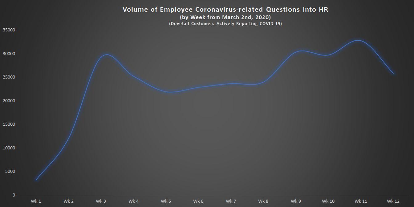 Volume of Employee Coronavirus-related Questions in HR by week