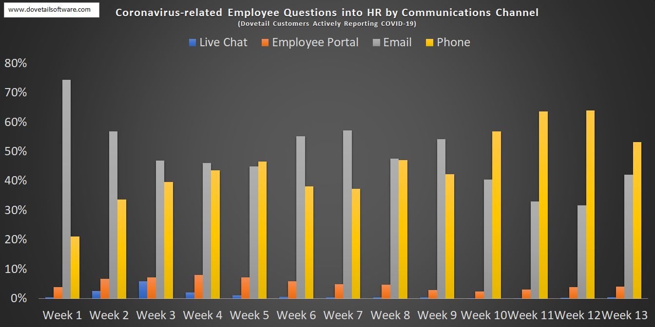 Coronavirus-related Employee Questions in HR by Communications Channel (1)