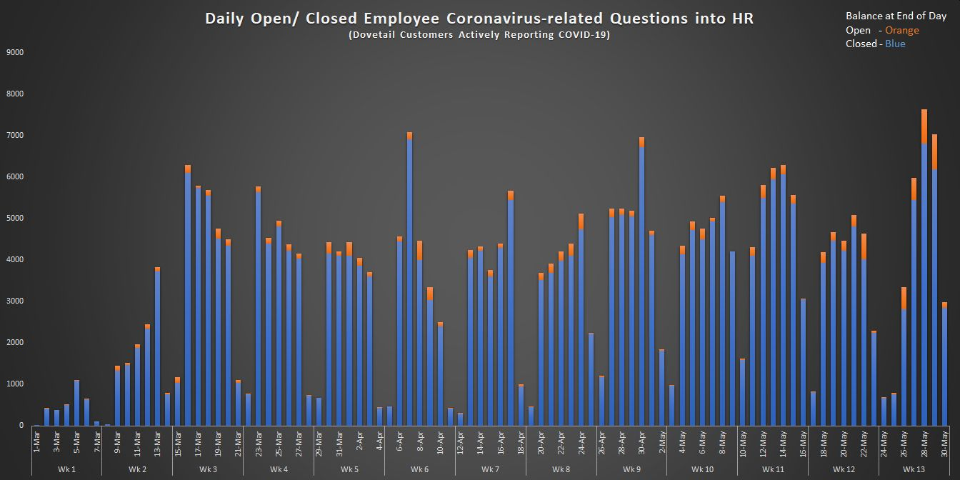 Daily Open and Closed Employee Coronavirus-related Questions into HR (1)