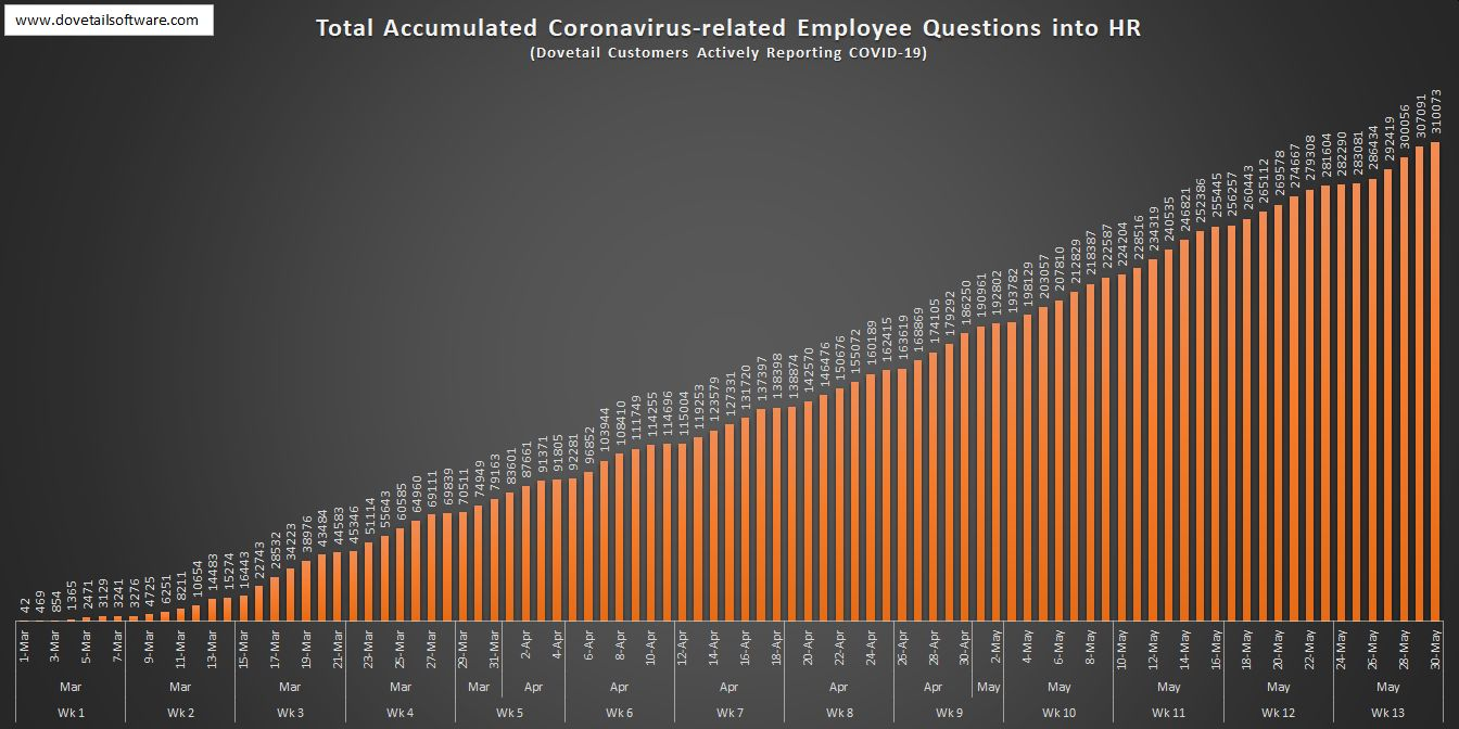 Total Accumulated Coronavirus-related Employee Questions in HR (1)