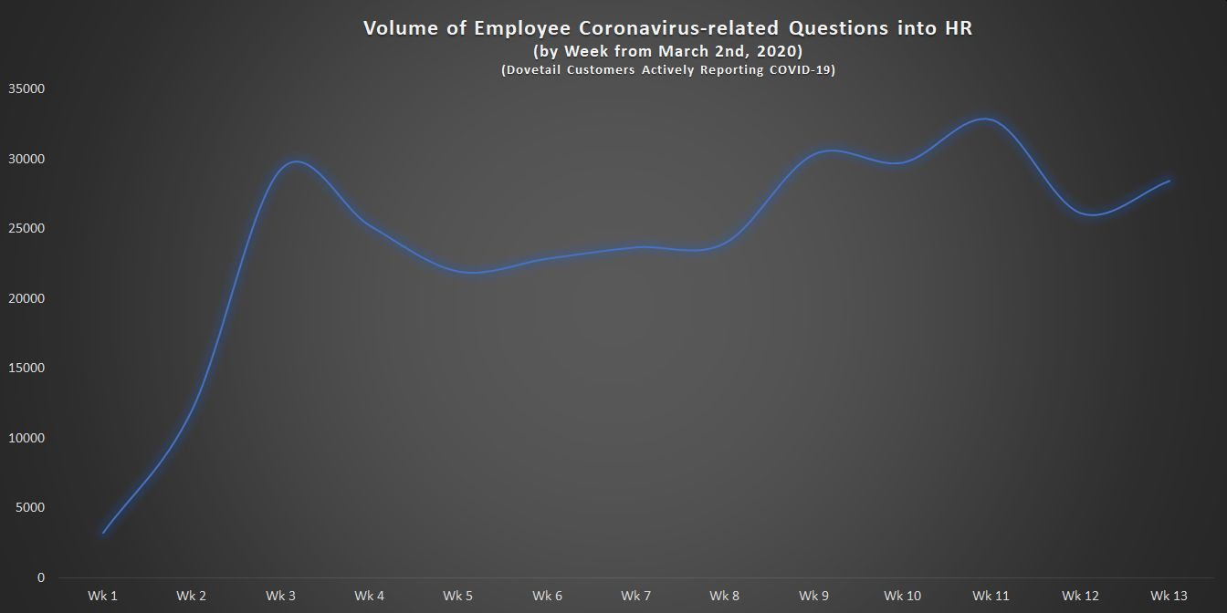 Volume of Employee Coronavirus-related Questions in HR by week (1)