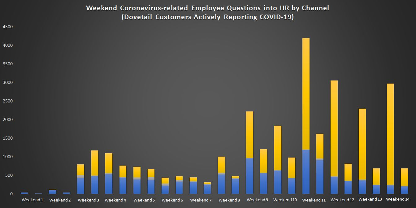 Weekend Coronavirus-related Employee Questions into HR by Channel (1)