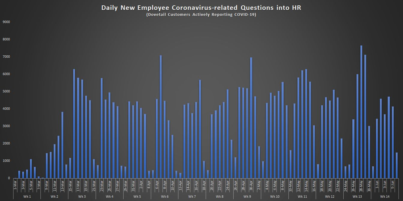 Daily New Employee Coronavirus-related Questions in HR