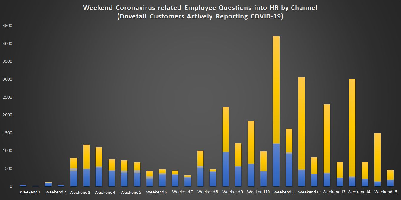 Weekend Coronavirus-related Employee Questions into HR by Channel (2)
