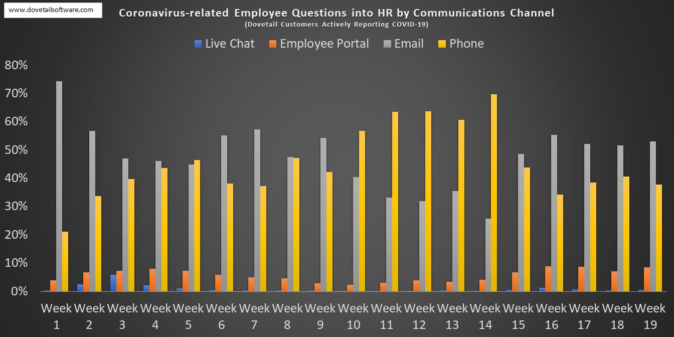 Coronavirus-related Employee Questions in HR by Communications Channel
