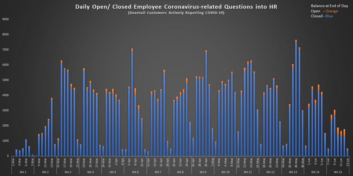 Daily Open and Closed Employee Coronavirus-related Questions into HR (4)