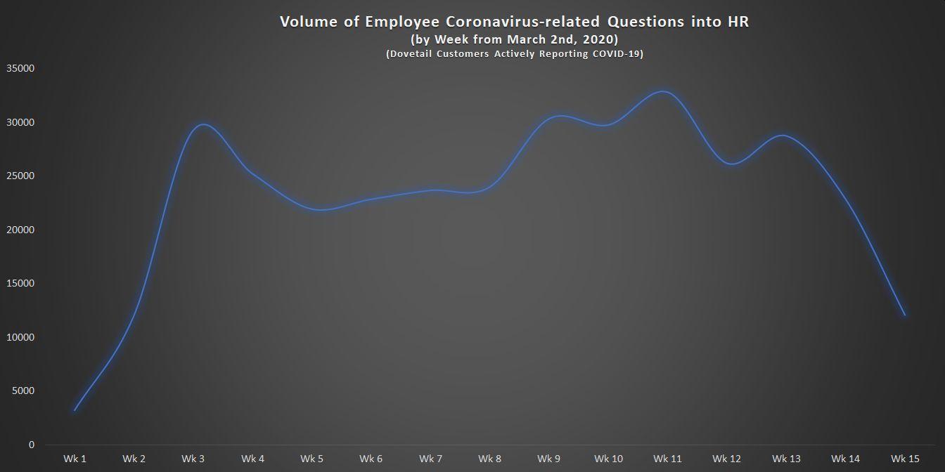 Volume of Employee Coronavirus-related Questions in HR by week (3)