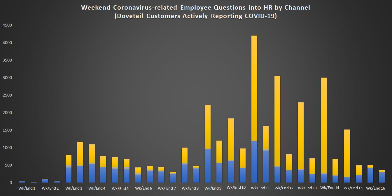 Weekend Coronavirus-related Employee Questions into HR by Channel (4)