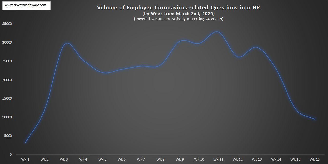 Volume of Employee Coronavirus-related Questions in HR by week (4)
